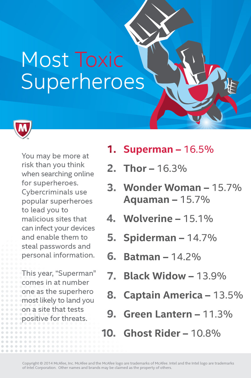 [Infographic] Most Toxic Superheroes 2014