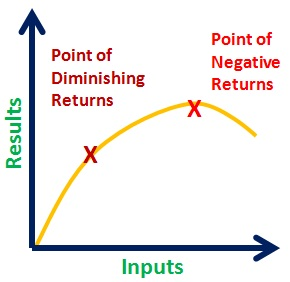 law of deminishing return The law of diminishing marginal returns states that there comes a point when an additional factor of production results in a lessening of output or impact.