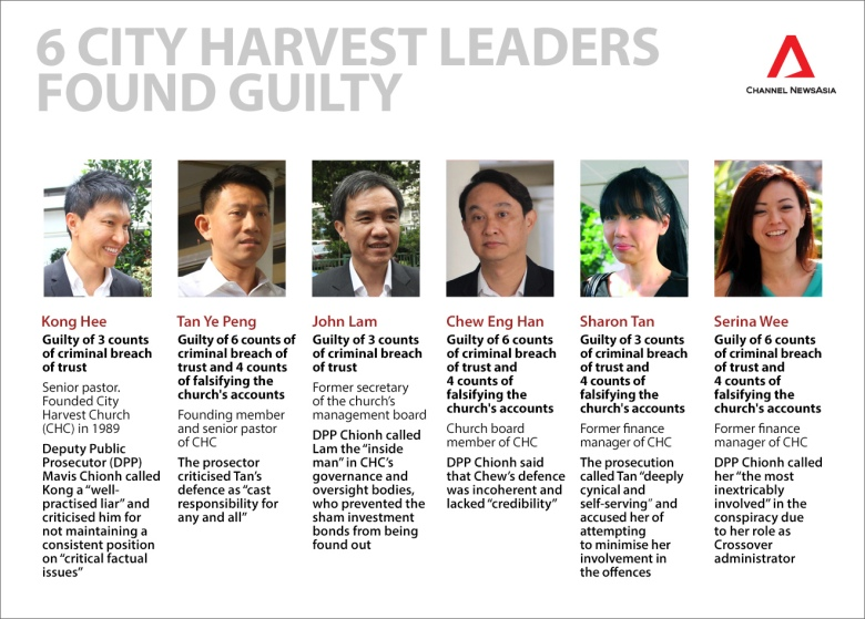 graphic-6-city-harvest-data