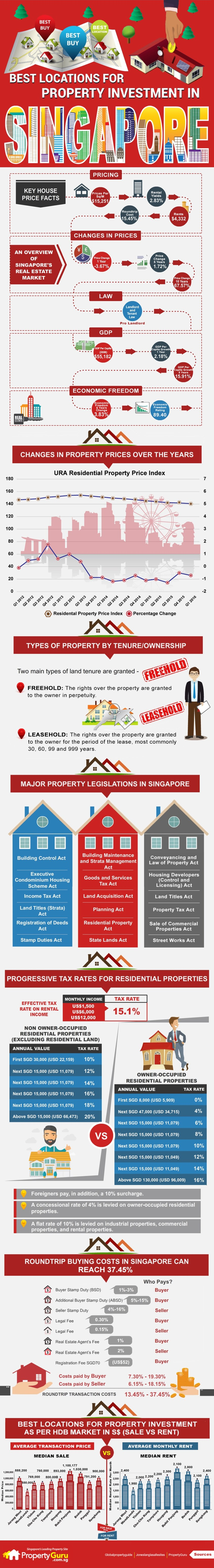 Best-locations-for-property-investment-in-Singapore